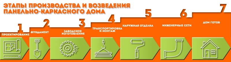 Этапы производства каркасных домов